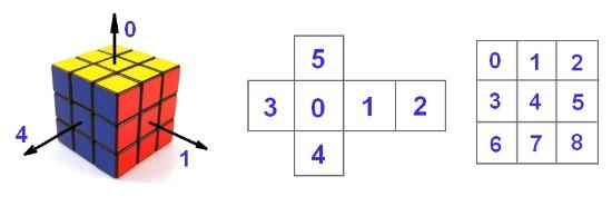 魔方的数组表示法