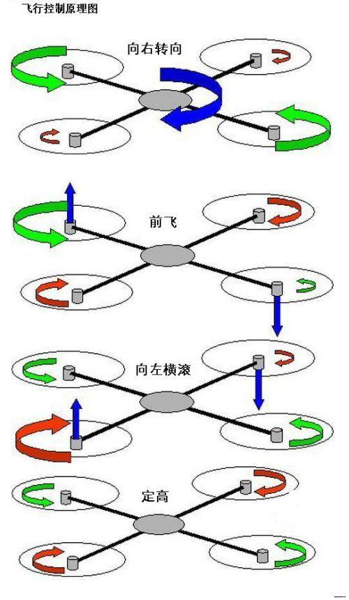 四轴飞行器控制原理